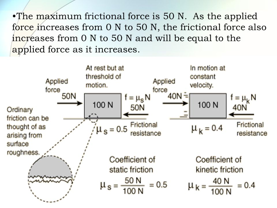 The maximum frictional force is 50 N