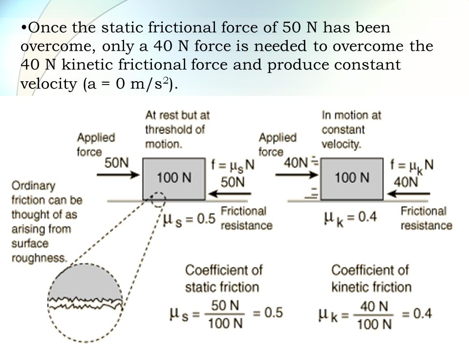 Once the static frictional force of 50 N has been overcome, only a 40 N force is needed to overcome the 40 N kinetic frictional force and produce constant velocity (a = 0 m/s2).