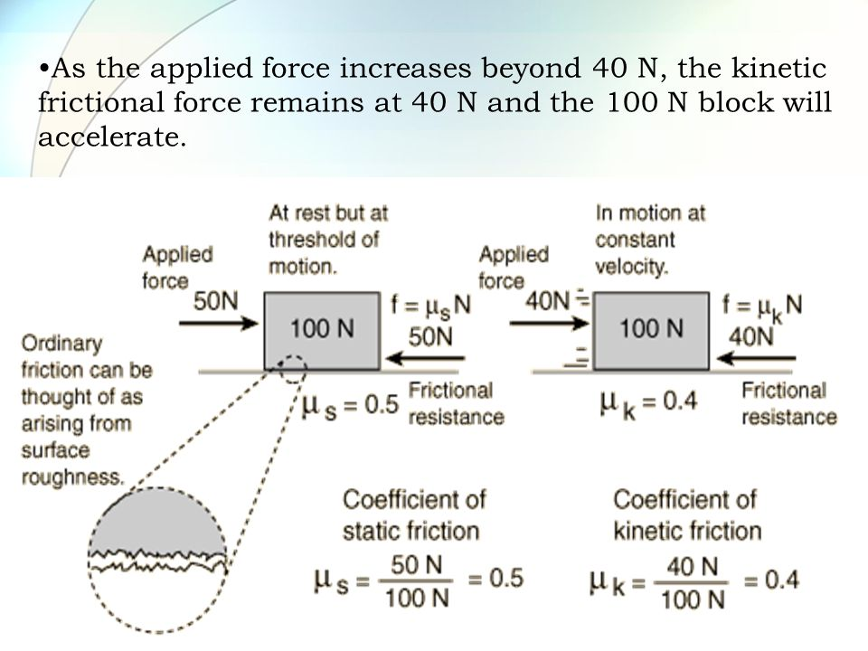 As the applied force increases beyond 40 N, the kinetic frictional force remains at 40 N and the 100 N block will accelerate.