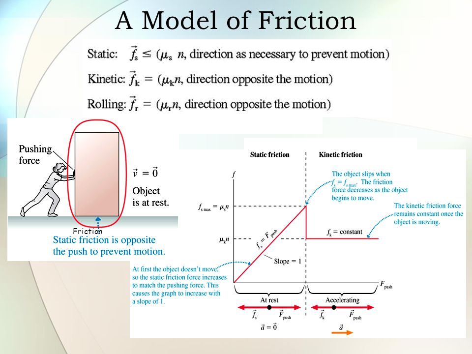 A Model of Friction Friction