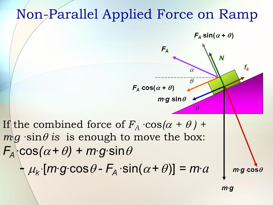 Non-Parallel Applied Force on Ramp