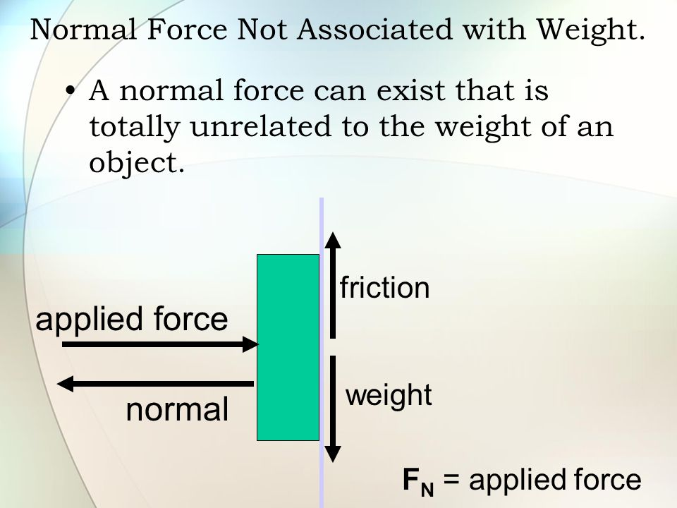 Normal Force Not Associated with Weight.