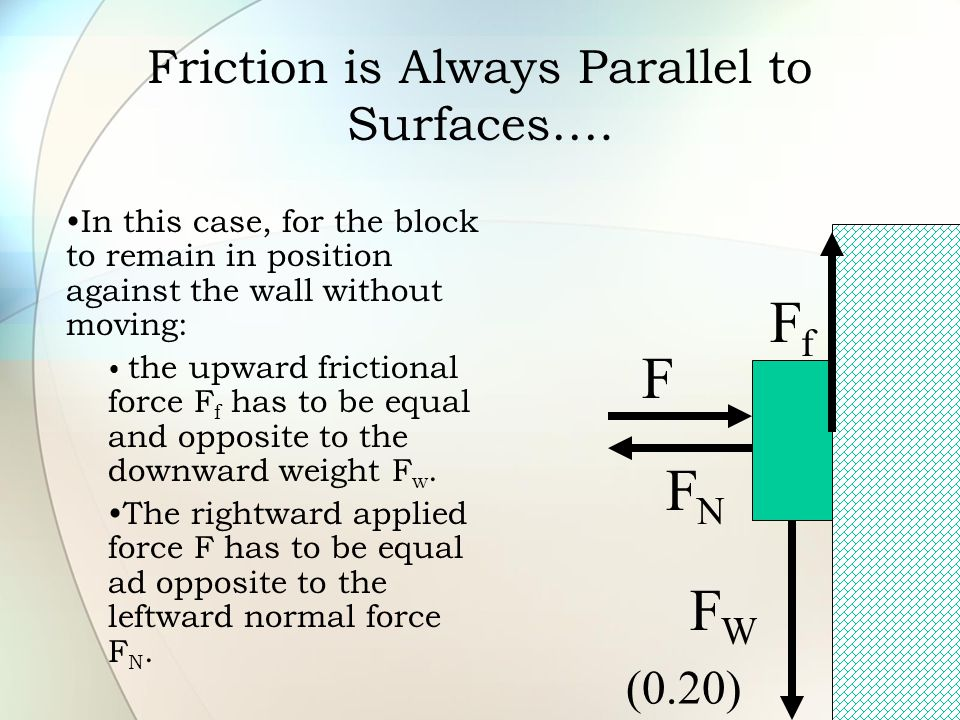 Friction is Always Parallel to Surfaces….