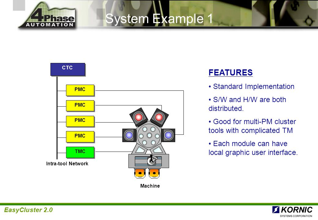 System Example 1 FEATURES Standard Implementation