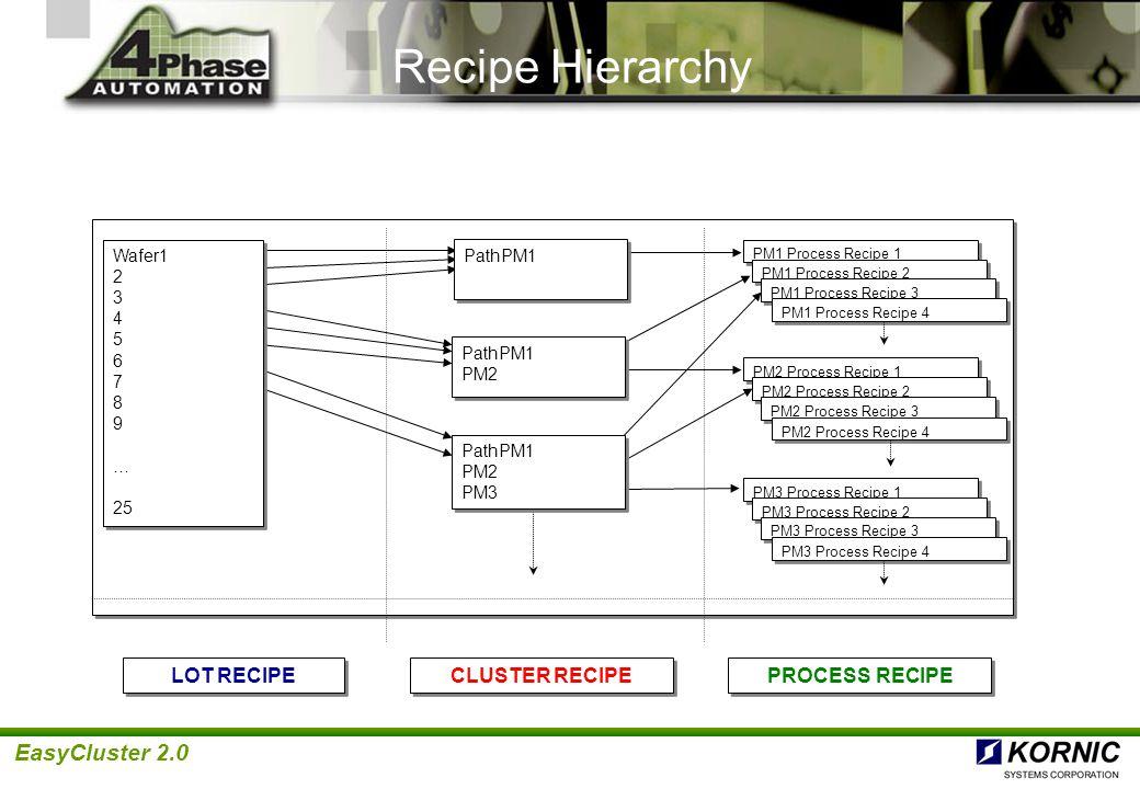 Recipe Hierarchy LOT RECIPE CLUSTER RECIPE PROCESS RECIPE Wafer1