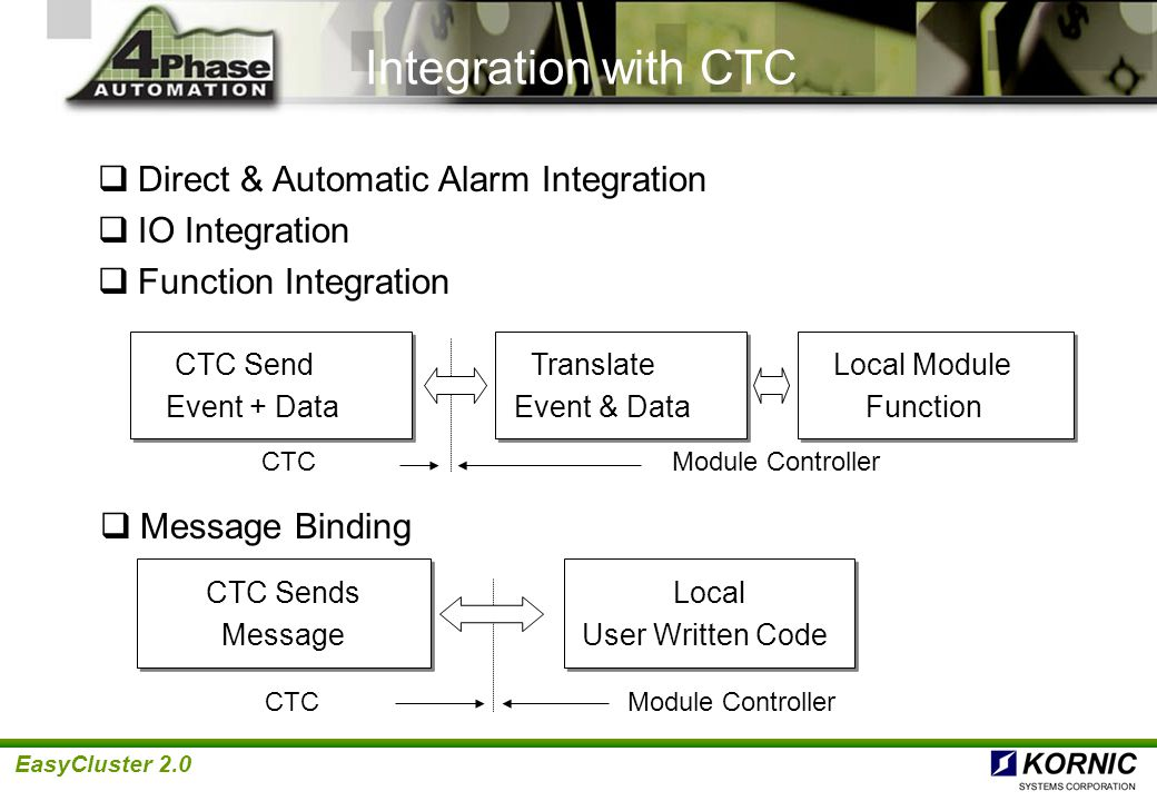 Integration with CTC Direct & Automatic Alarm Integration