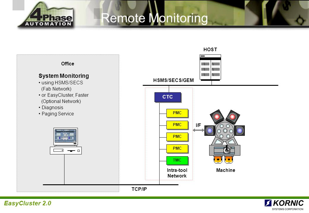 Remote Monitoring System : Easycluster™ product and technology summary ppt