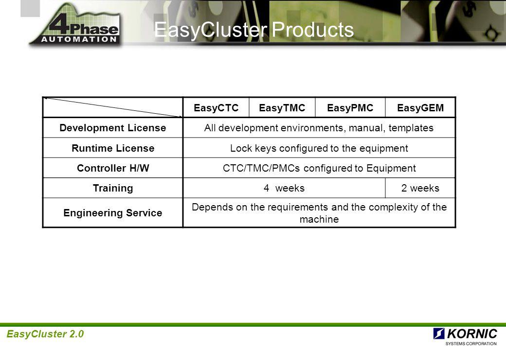 EasyCluster Products EasyCTC EasyTMC EasyPMC EasyGEM