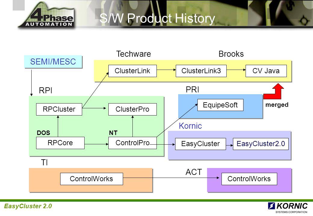 S/W Product History Techware Brooks SEMI/MESC RPI PRI Kornic TI ACT