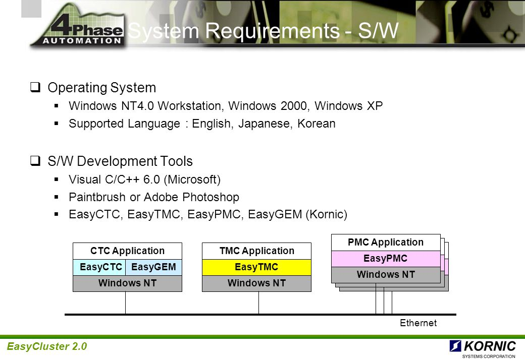 System Requirements - S/W