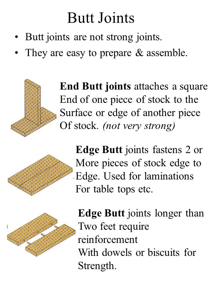 Butt Joints Butt joints are not strong joints.