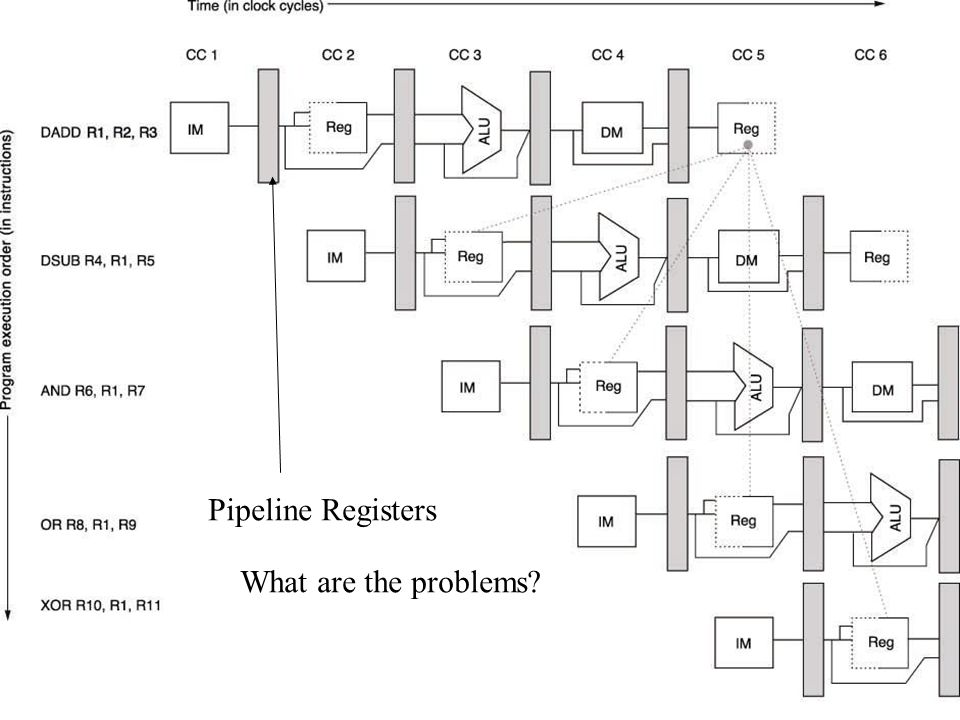 Pipeline Registers What are the problems ENGR9861 Winter 2007 RV