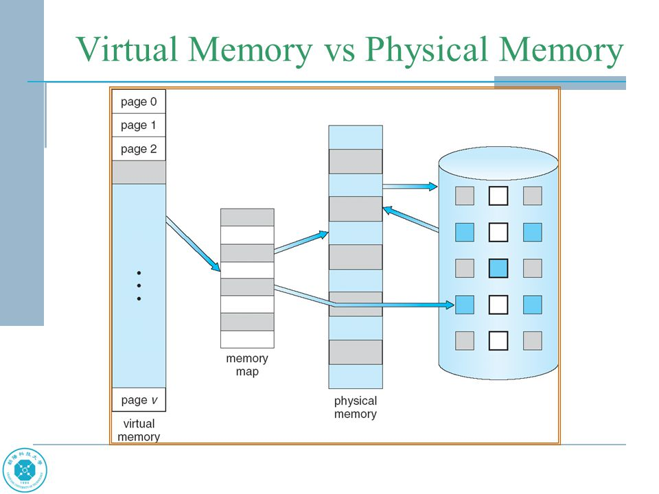 Virtual Memory vs Physical Memory