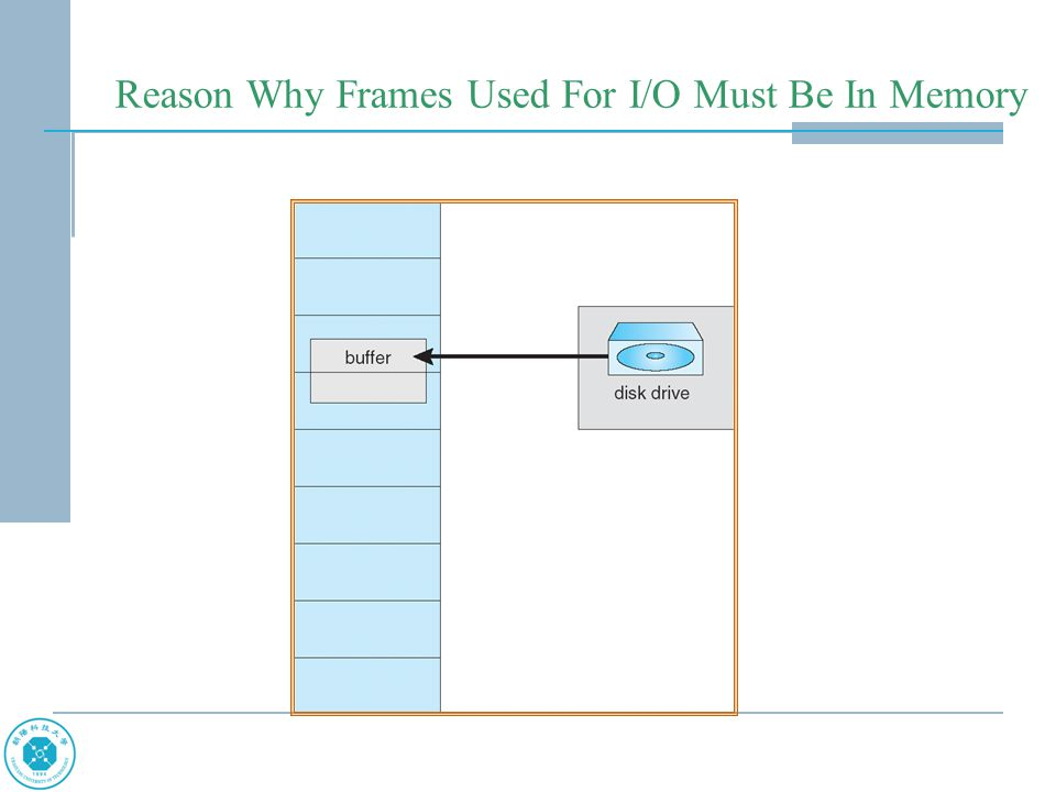 Reason Why Frames Used For I/O Must Be In Memory