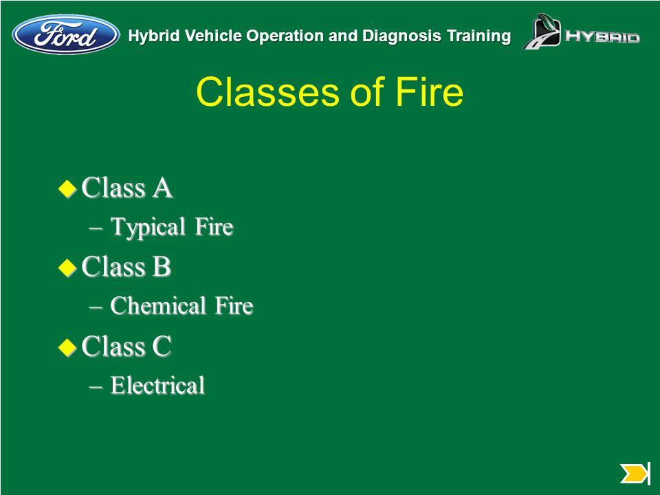 Classes of Fire Class A Class B Class C Typical Fire Chemical Fire