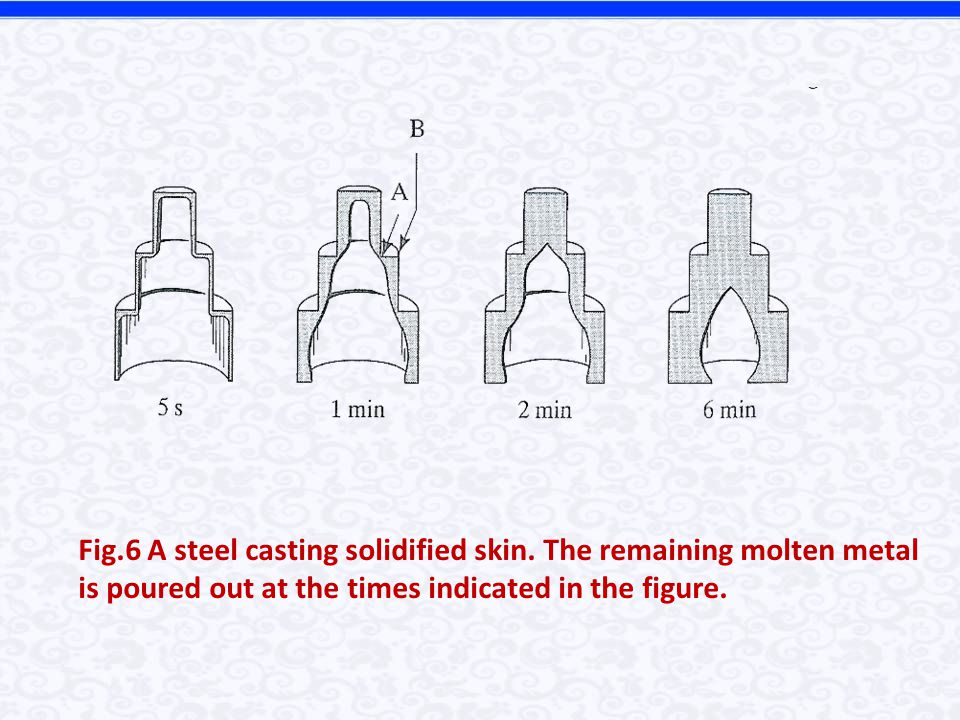 Fig. 6 A steel casting solidified skin