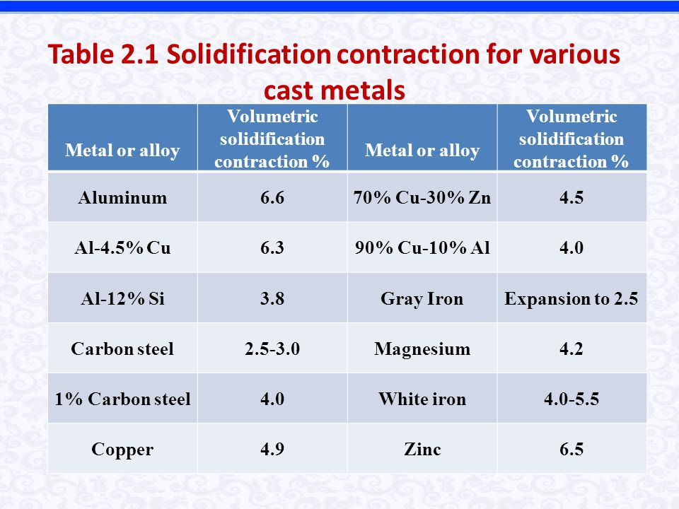 Table 2.1 Solidification contraction for various cast metals