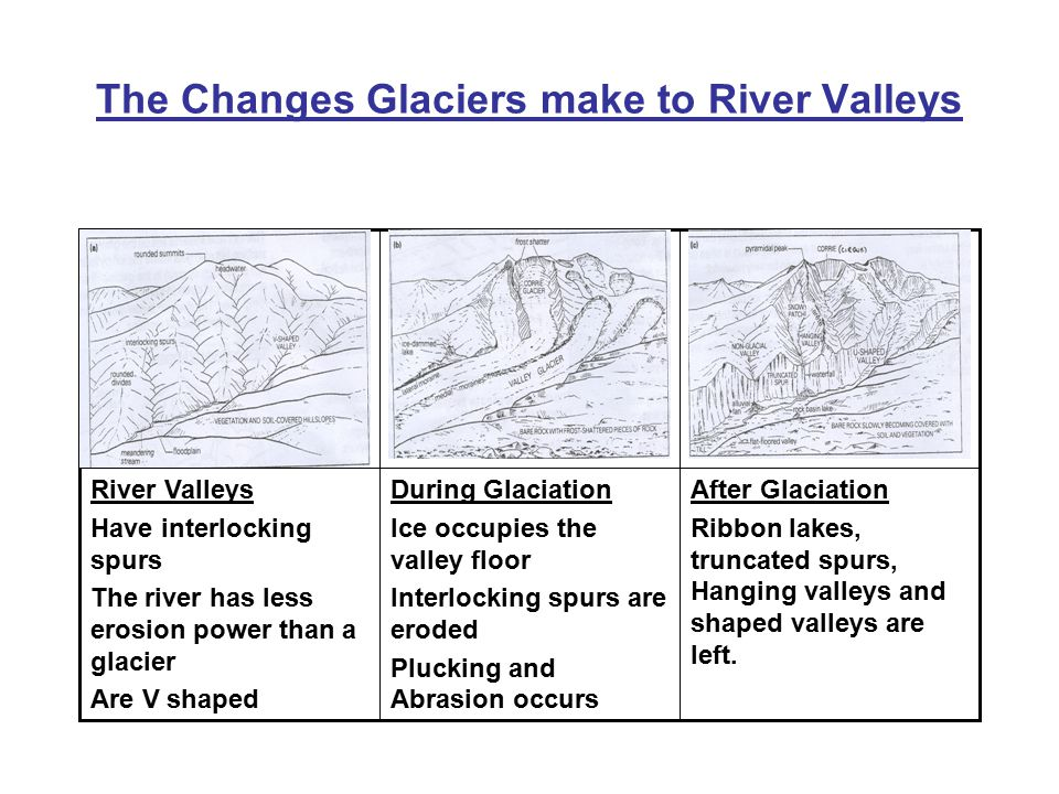 The Changes Glaciers make to River Valleys