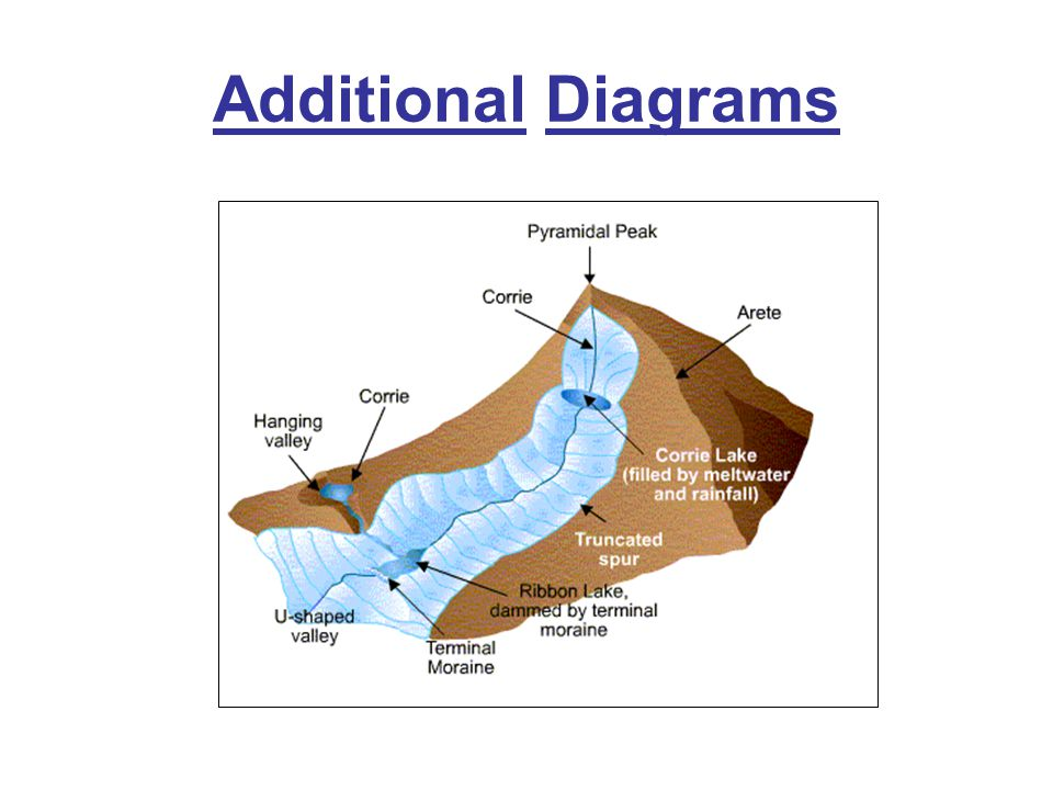 Additional Diagrams