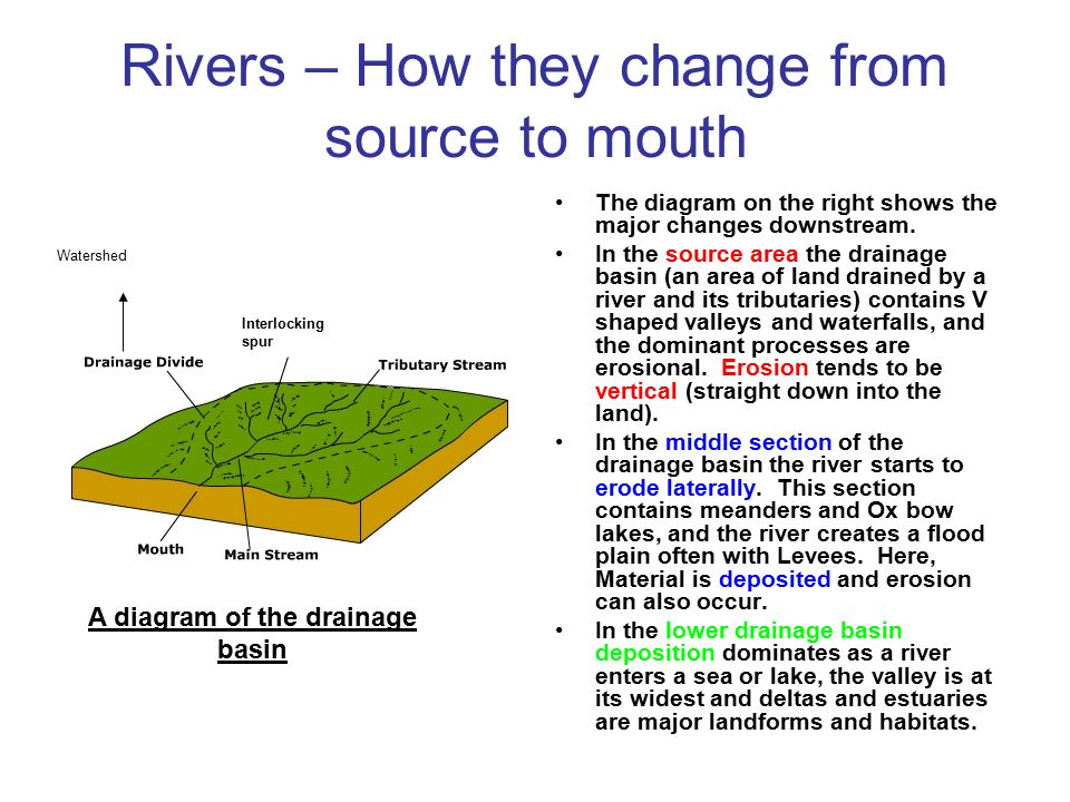 Rivers – How they change from source to mouth