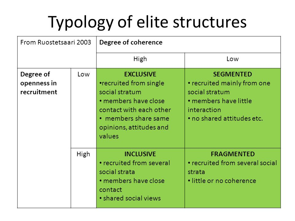 Typology of elite structures