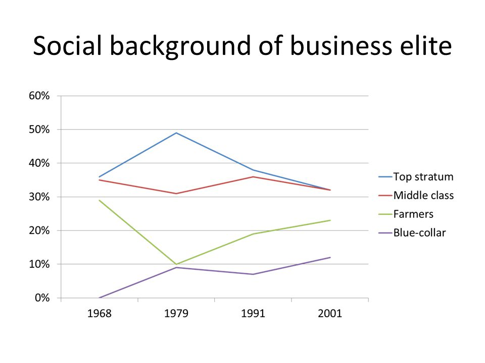 Social background of business elite