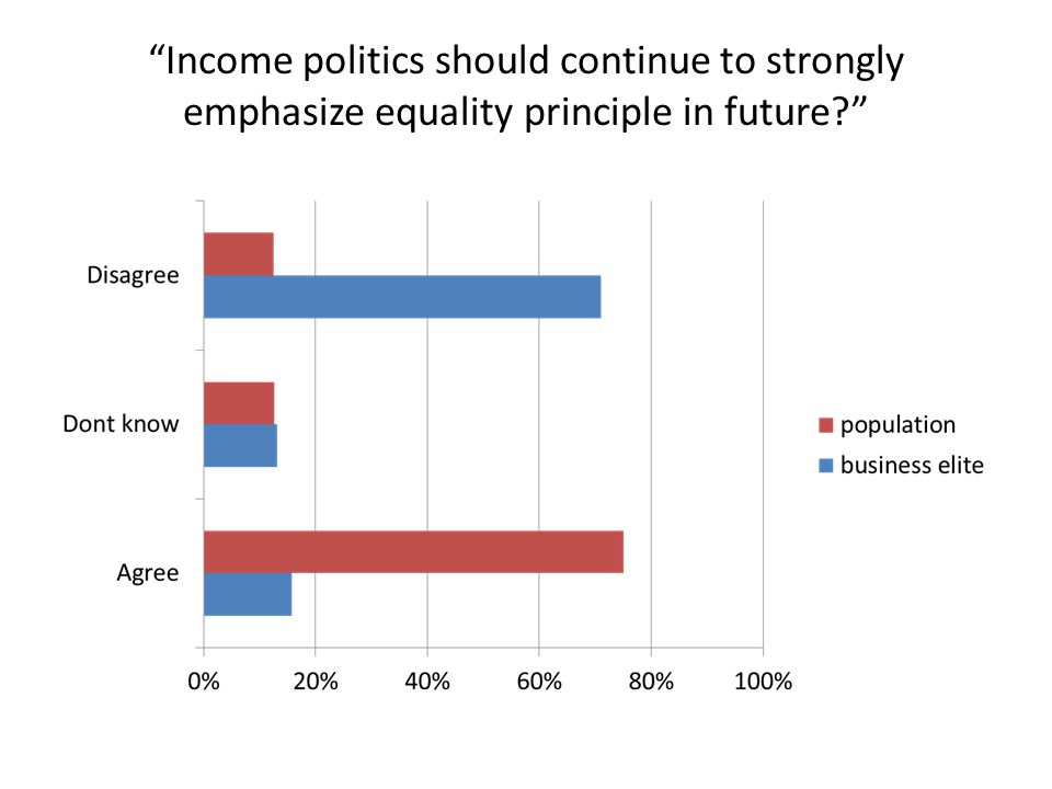 Income politics should continue to strongly emphasize equality principle in future
