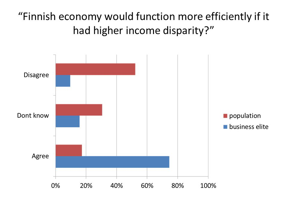 Finnish economy would function more efficiently if it had higher income disparity