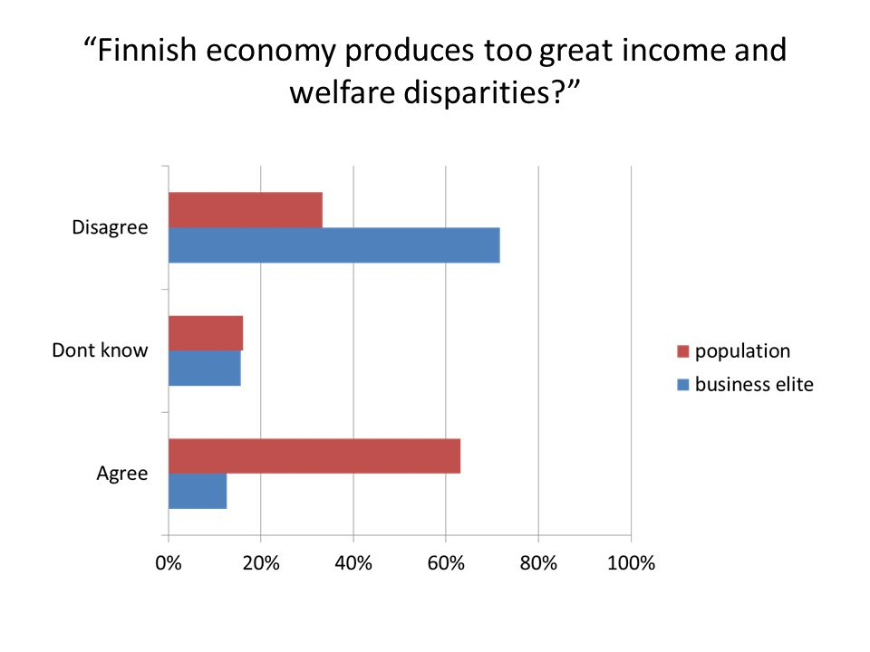 Finnish economy produces too great income and welfare disparities