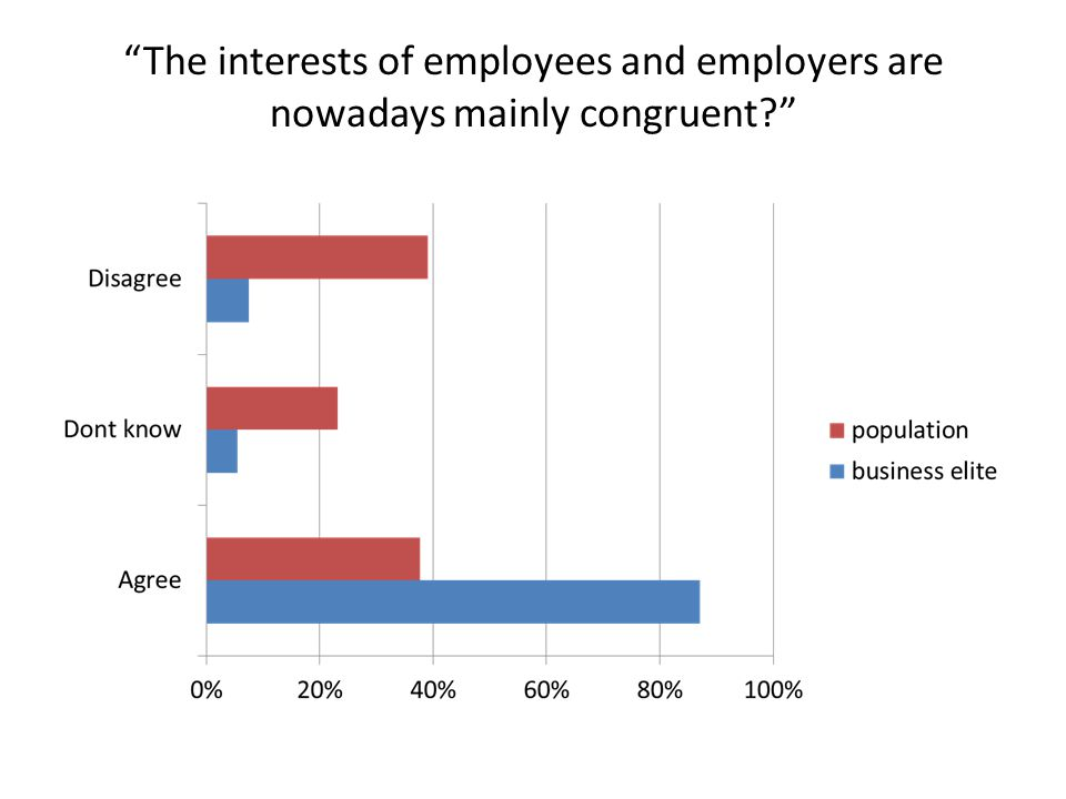 The interests of employees and employers are nowadays mainly congruent