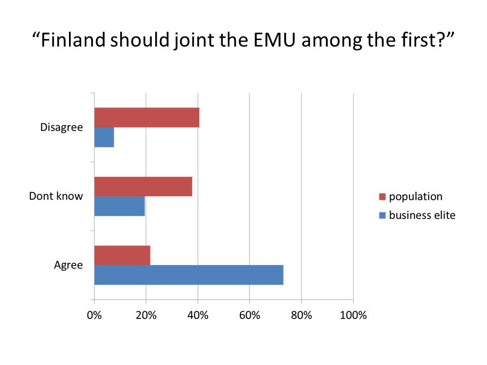 Finland should joint the EMU among the first