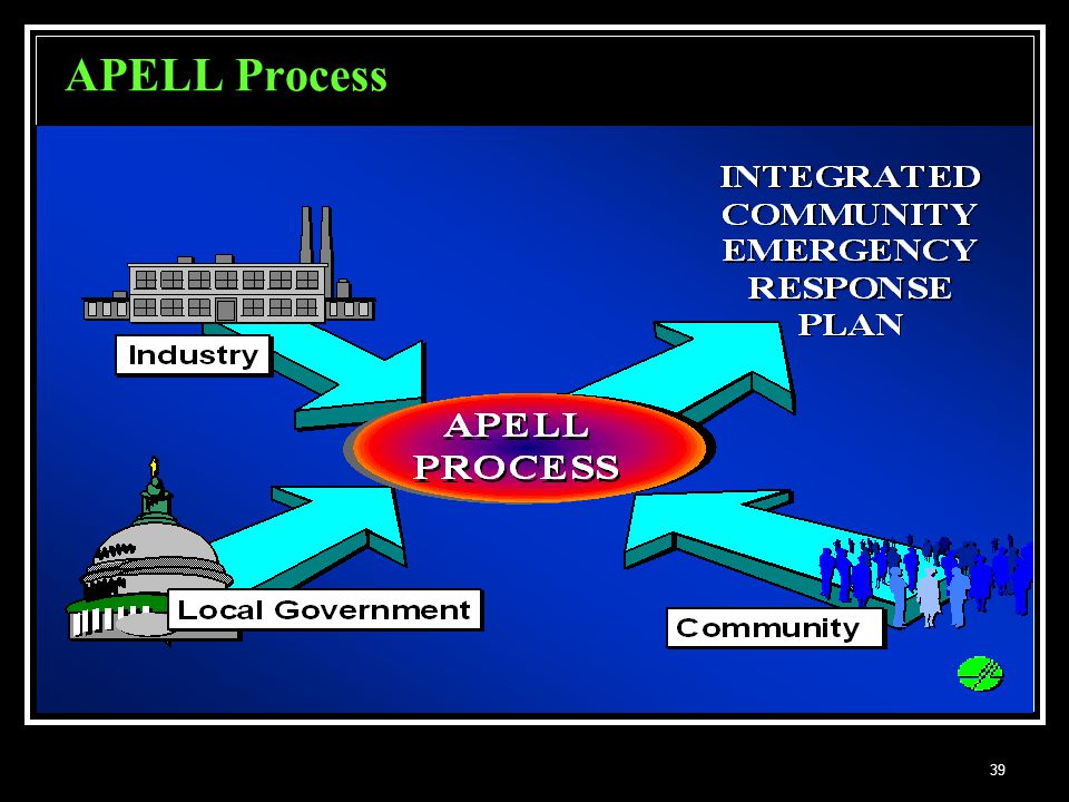 APELL Process