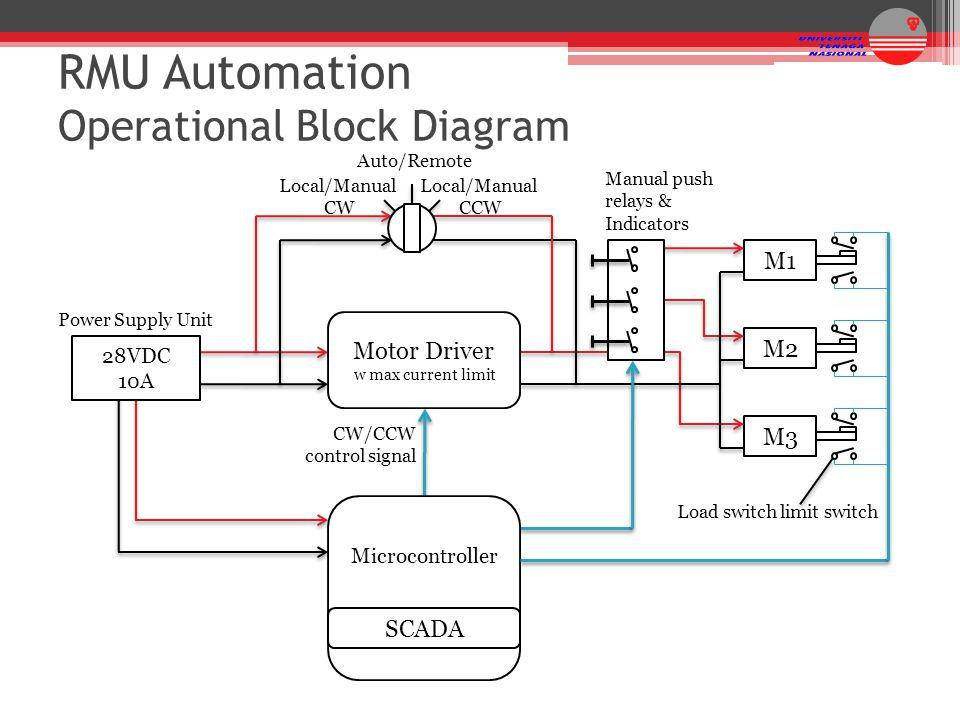 RMU Automation Operational Block Diagram