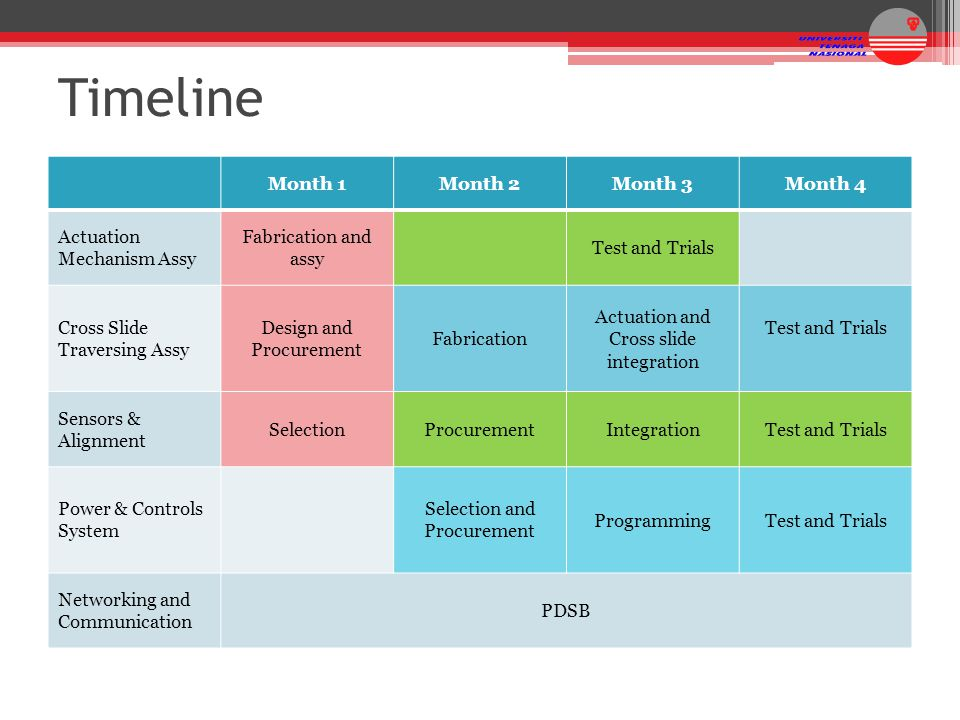 Timeline Month 1 Month 2 Month 3 Month 4 Actuation Mechanism Assy