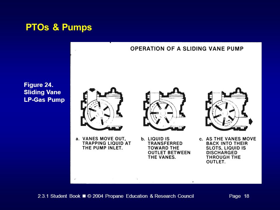 PTOs & Pumps Figure 24. Sliding Vane LP-Gas Pump