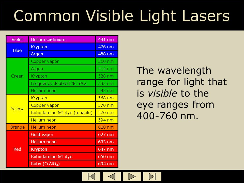 Common Visible Light Lasers