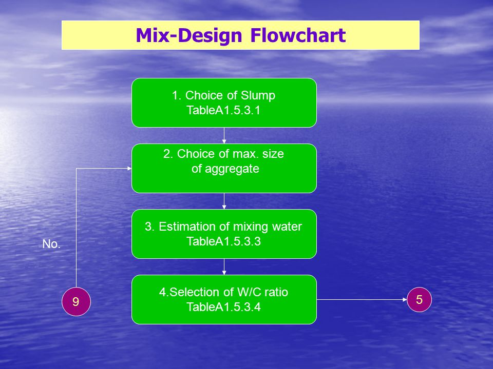 3. Estimation of mixing water