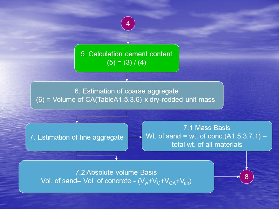 5. Calculation cement content (5) = (3) / (4)