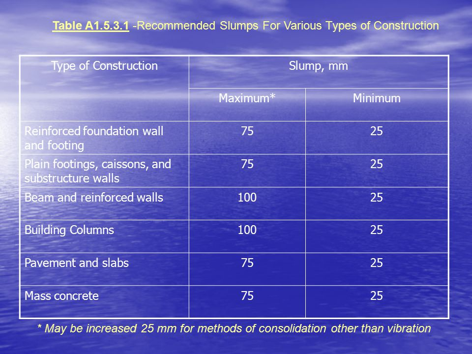 Table A1.5.3.1 -Recommended Slumps For Various Types of Construction