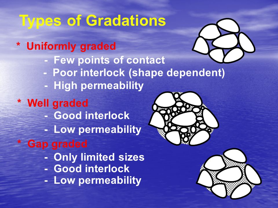 Types of Gradations * Uniformly graded - Few points of contact