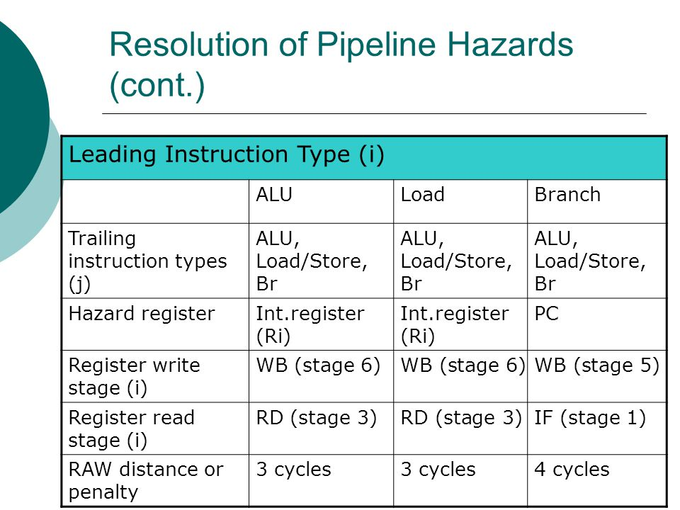 Resolution of Pipeline Hazards (cont.)