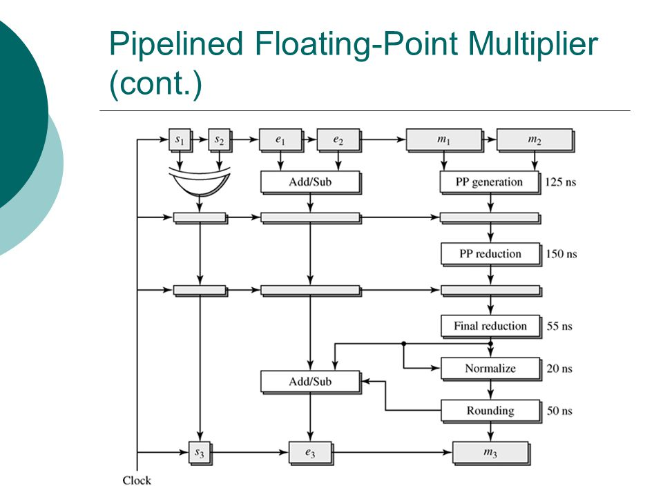 Pipelined Floating-Point Multiplier (cont.)