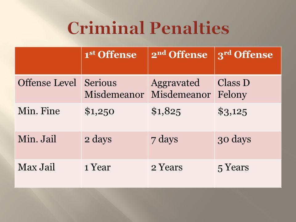 Criminal Penalties 1st Offense 2nd Offense 3rd Offense Offense Level