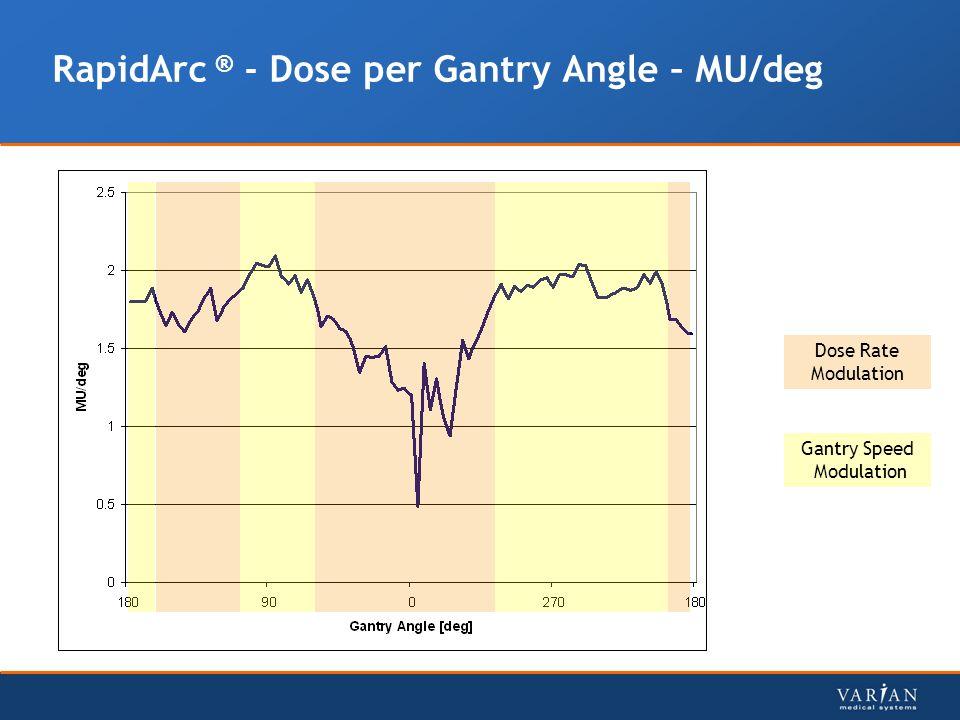 RapidArc ® - Dose per Gantry Angle – MU/deg