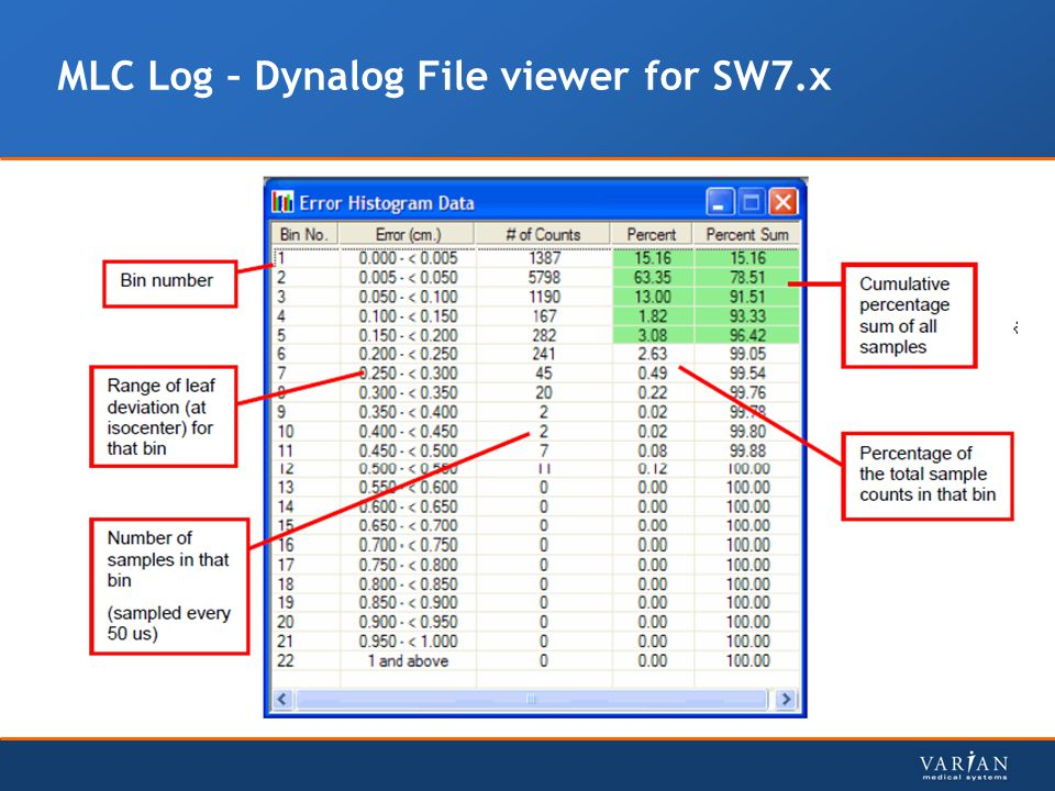 MLC Log – Dynalog File viewer for SW7.x