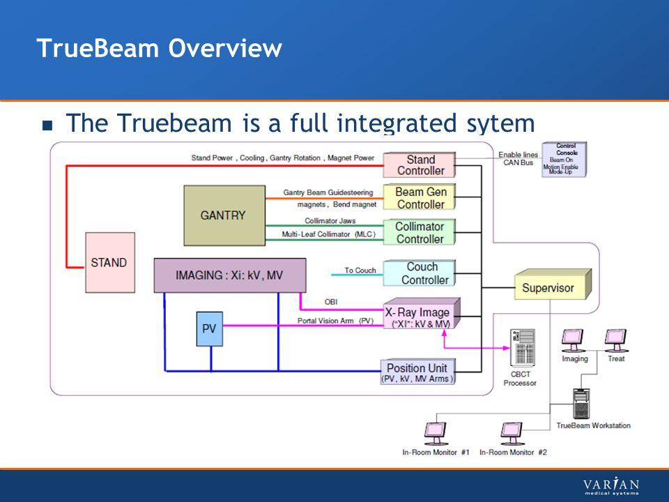 TrueBeam Overview The Truebeam is a full integrated sytem