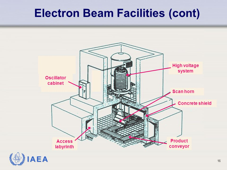 Electron Beam Facilities (cont)