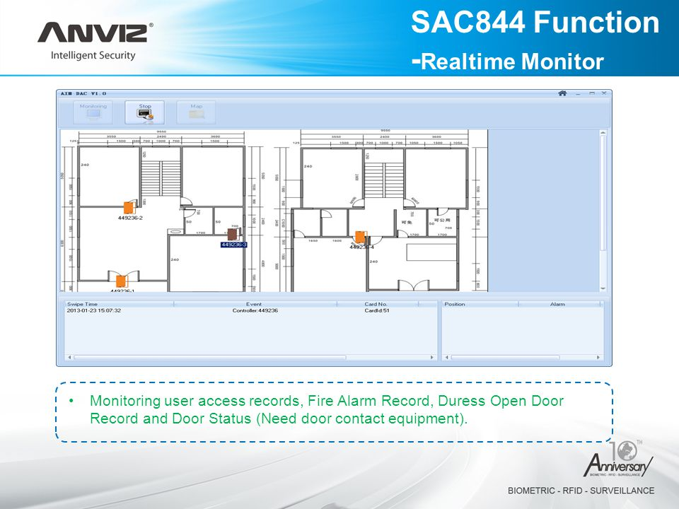 SAC844 Function -Realtime Monitor