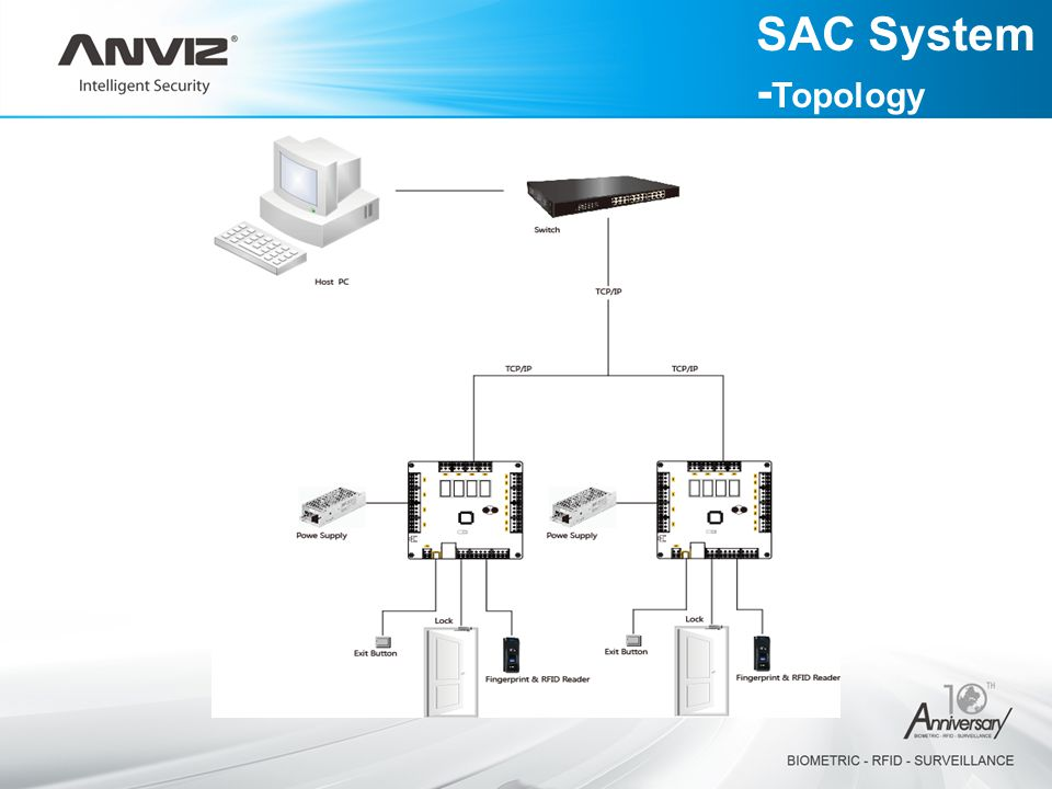 SAC System -Topology