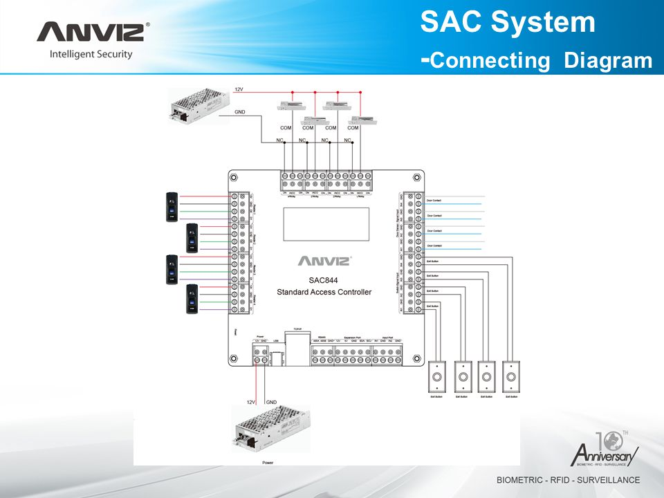 SAC System -Connecting Diagram